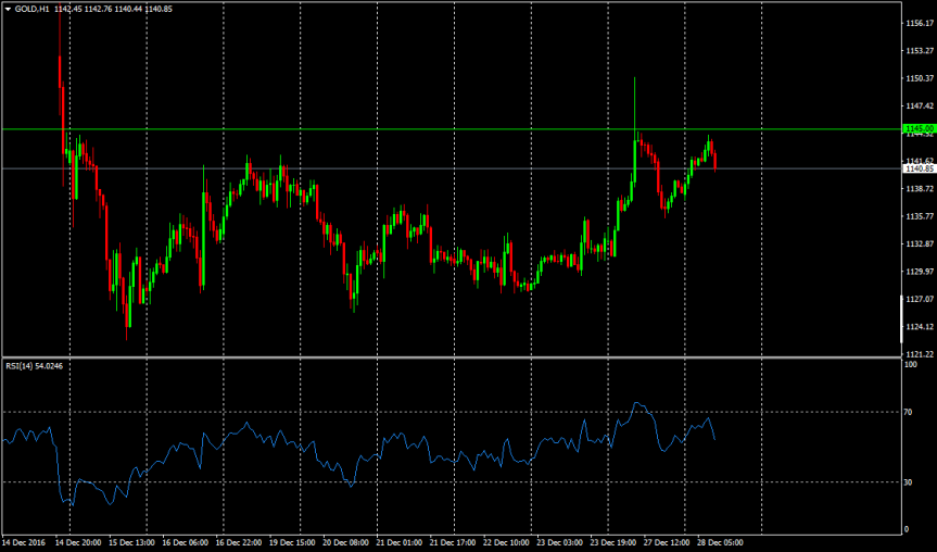 Trade of the day: Gold(XAUUSD)