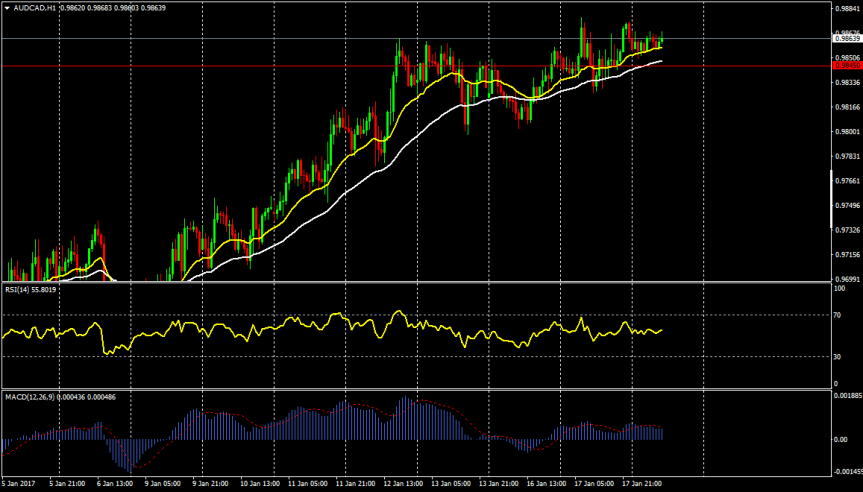 Trade of the day:AUDCAD