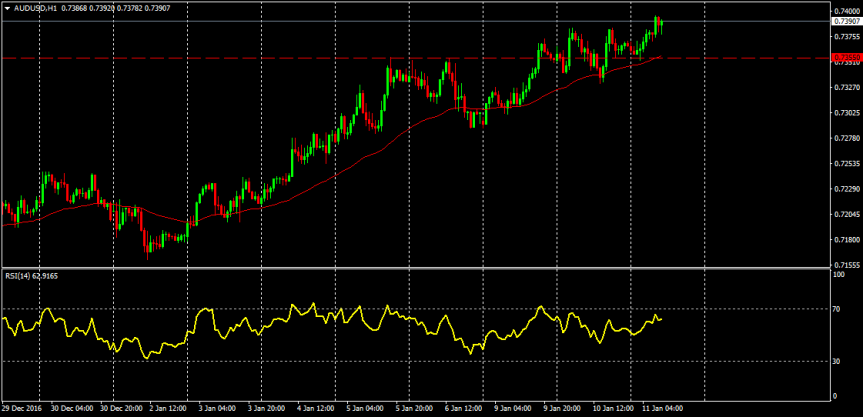 Trade of the day:AUDUSD