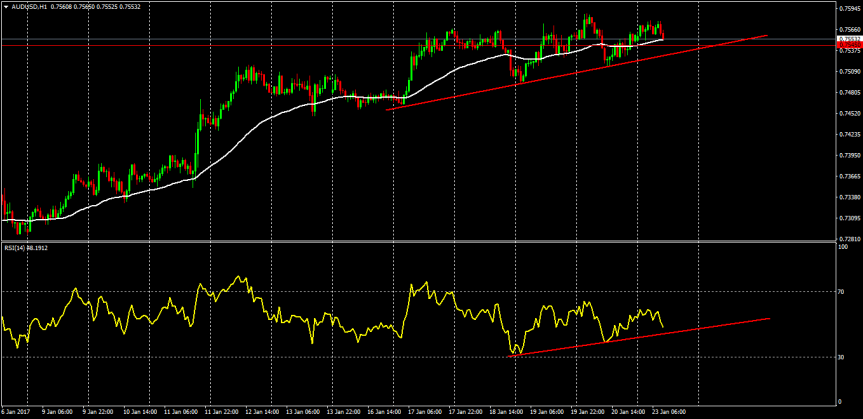 Trade of the day: AUDUSD