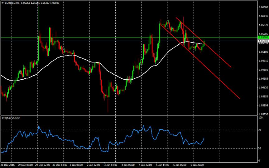 Trade of the day:EURUSD