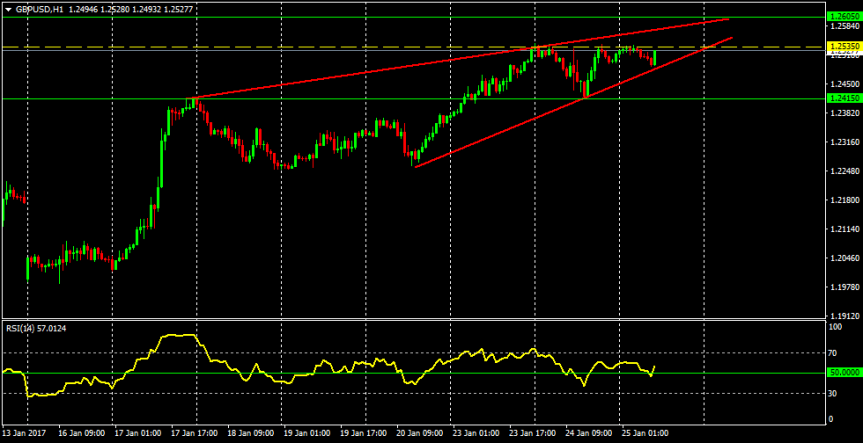 Trade of the day: GBPUSD