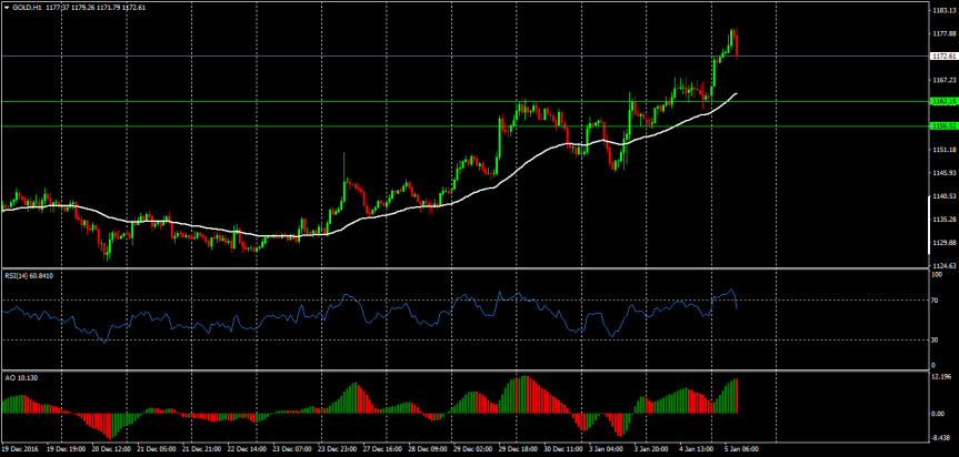 Trade of the day:GOLD