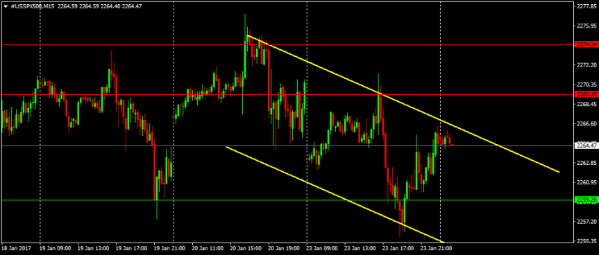 Trade of the day: S&P500