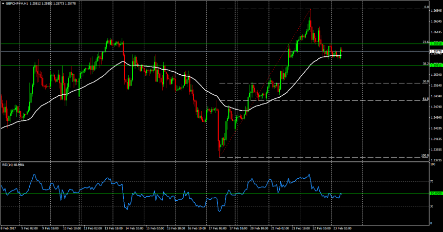 Trade Of The Day: GBPCHF