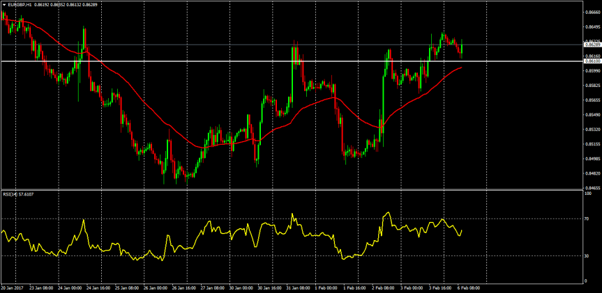 Trade of the day: EURGBP