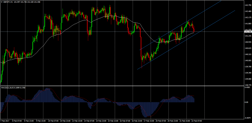Trade of the day: GBPJPY