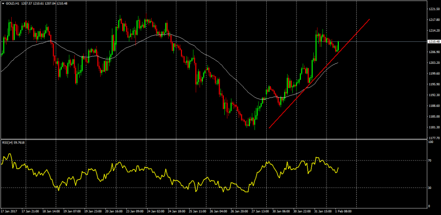 Trade of the day: GOLD