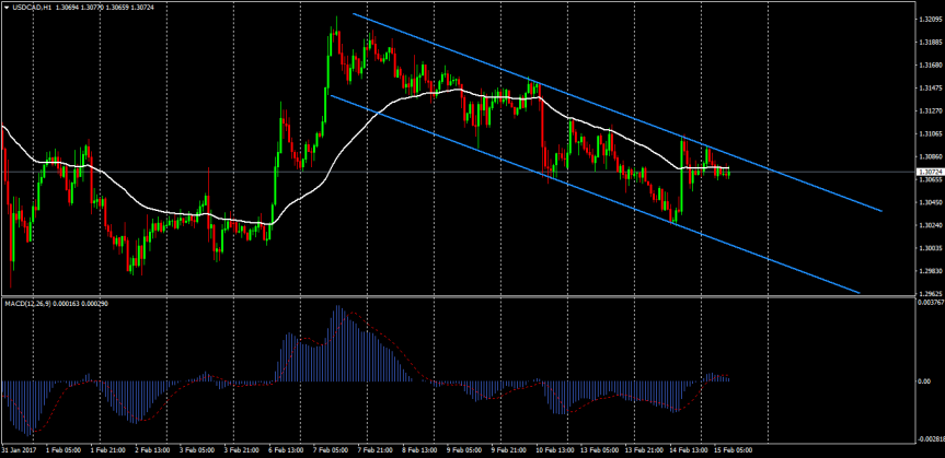 Trade of the day: USDCAD