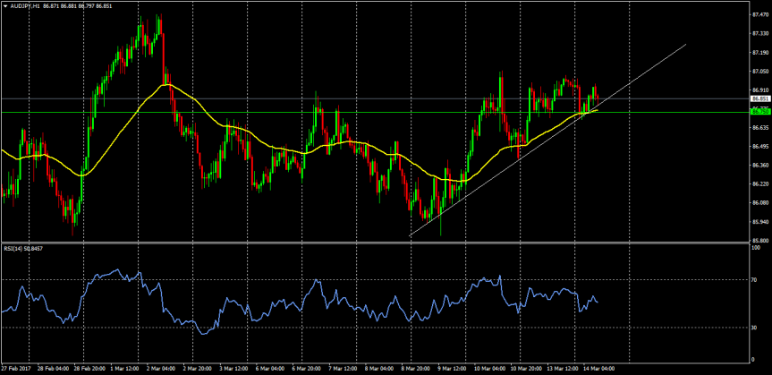 Trade of the day:AUDJPY