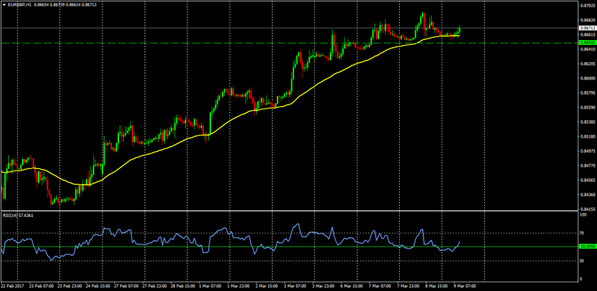 Trade of the day:EURGBP