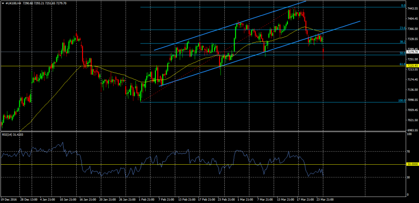 Trade of the day:FTSE