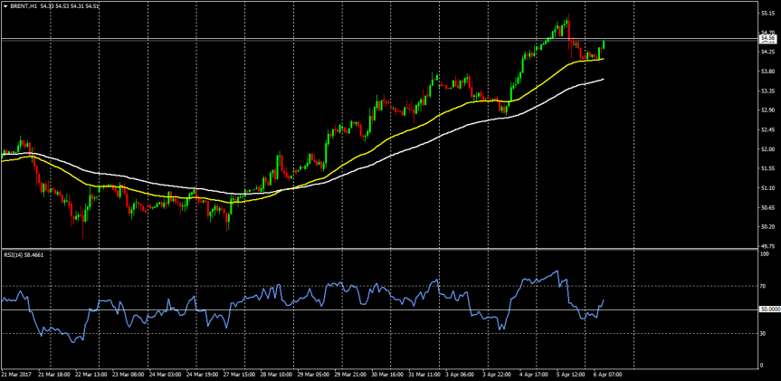 Trade of the day: BRENTCRUDE