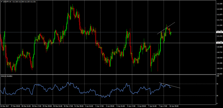 Trade of the day:USDJPY