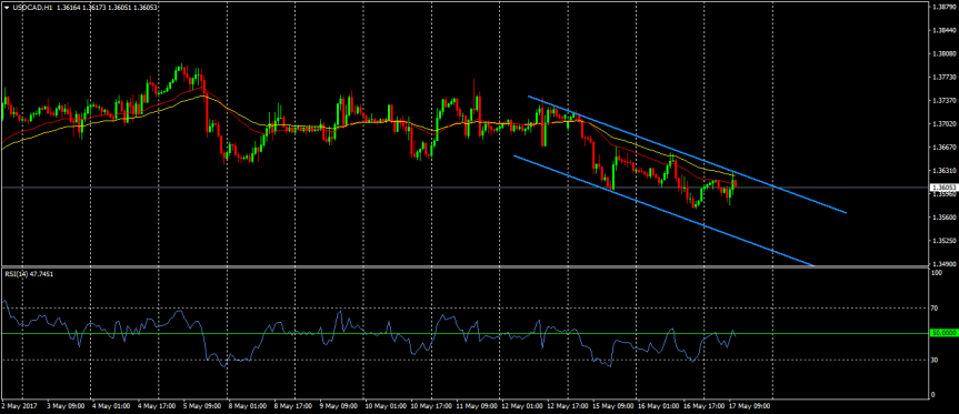Trade of the day:USDCAD